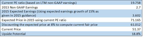 ebay relative valuation