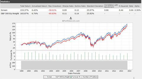 Highest Liquidity Stocks in the S&P 500