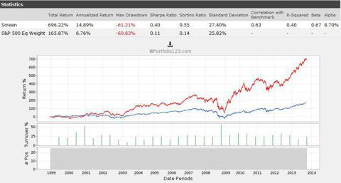 Bottom 25 Ranked Stocks Using 2 Factor Model