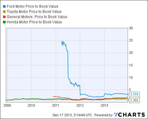 F Price to Book Value Chart