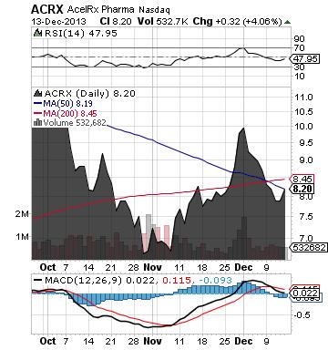 https://staticseekingalpha.a.ssl.fastly.net/uploads/2013/12/16/saupload_acrx_chart2.png