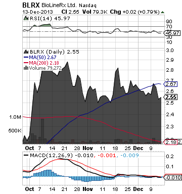 https://staticseekingalpha.a.ssl.fastly.net/uploads/2013/12/16/saupload_blrx_chart2.png