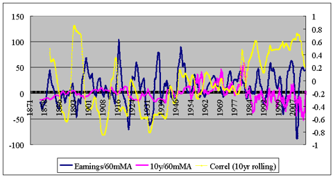 correlation between yield and earnings cycles