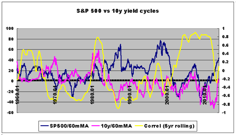 sp500 performance vs bond yield cycles