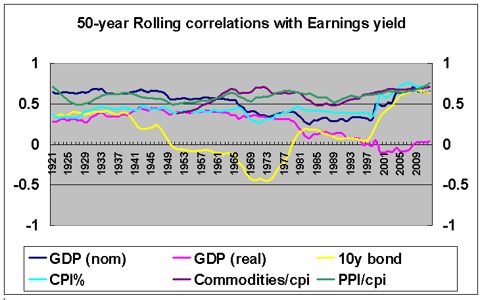 earnings yield anchor