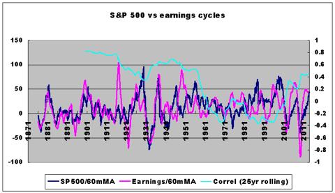 dollar standard vs gold standard stock behavior