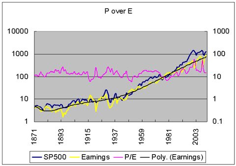 stock prices unchained from earnings under Fed