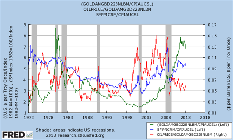 oil vs precious metals and commodity busts