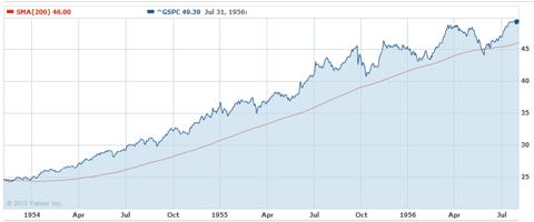 US S&P November 1953 through August 1956