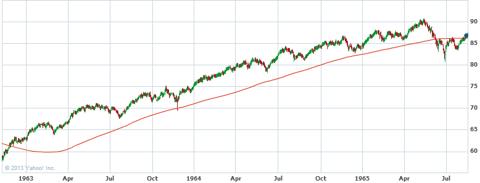S&P 500 - 1963-1965