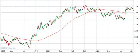 S&P 500 - 1982-1983