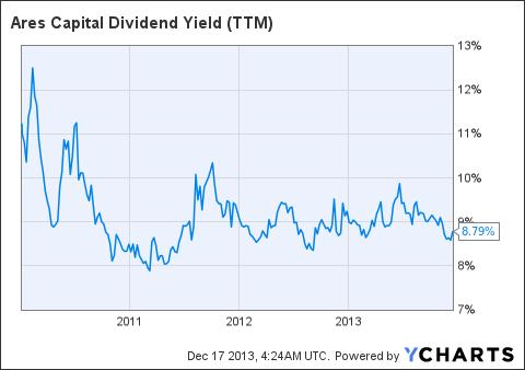 ARCC Dividend Yield (NYSE:<a href='http://seekingalpha.com/symbol/TTM' title='Tata Motors Limited'>TTM</a>) Chart