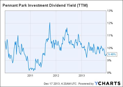 PNNT Dividend Yield Chart