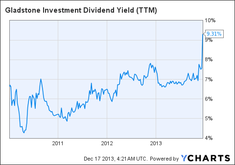 GAIN Dividend Yield Chart