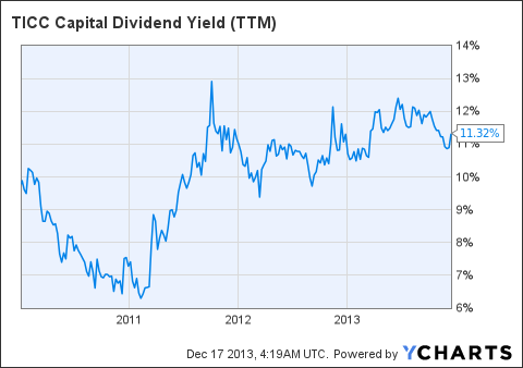 TICC Dividend Yield Chart