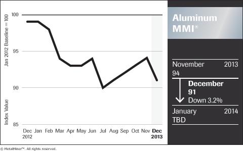 MetalMiner-Aluminum-MMI-historical-price-trends-index
