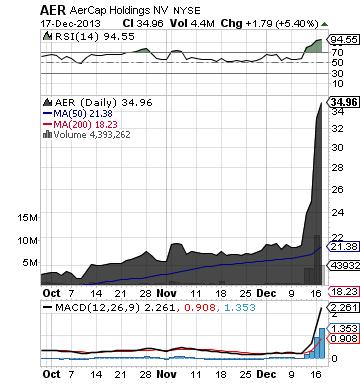 https://staticseekingalpha.a.ssl.fastly.net/uploads/2013/12/17/saupload_aer_chart.png