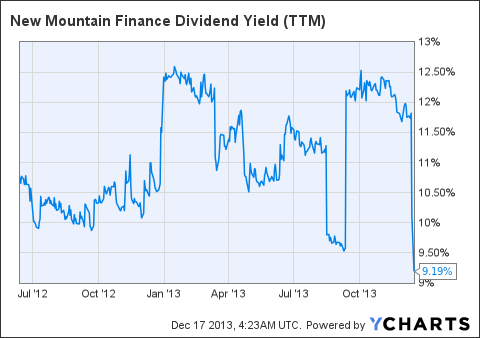 NMFC Dividend Yield (<a href=