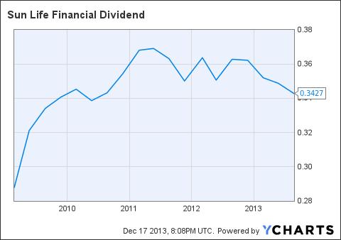SLF Dividend Chart