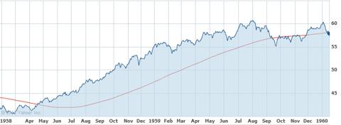 S&P 500 - 1958-1959