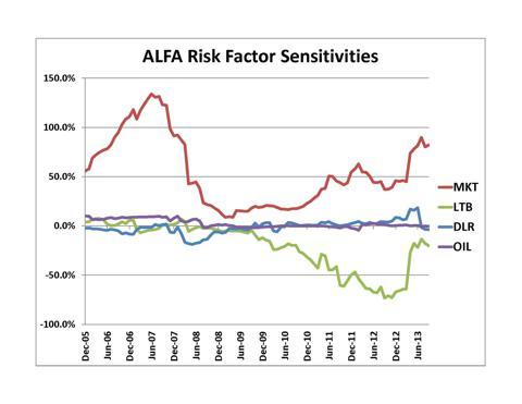 ALFA Risk Factor Sensitivities