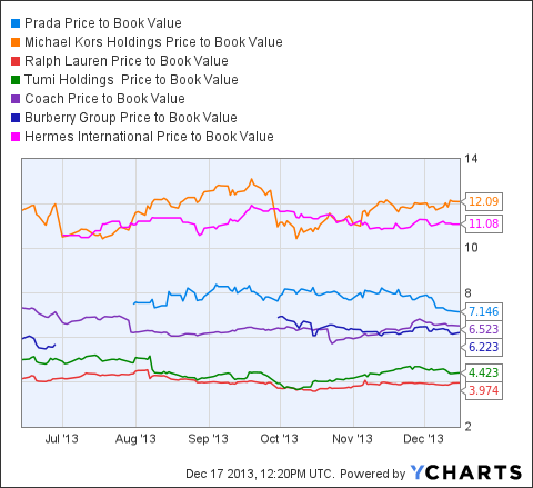 PRDSY Price to Book Value Chart