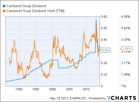 CPB Dividend Chart