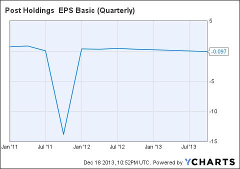 POST EPS Basic (Quarterly) Chart