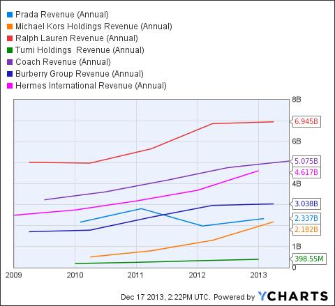 PRDSY Revenue (Annual) Chart