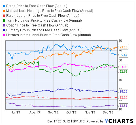 PRDSY Price to Free Cash Flow (Annual) Chart