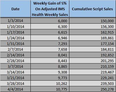 Possible Sales Track at 5% Week Over Week