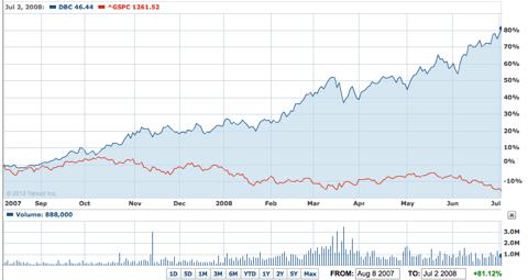 US stocks vs. Commodities 2007-2008