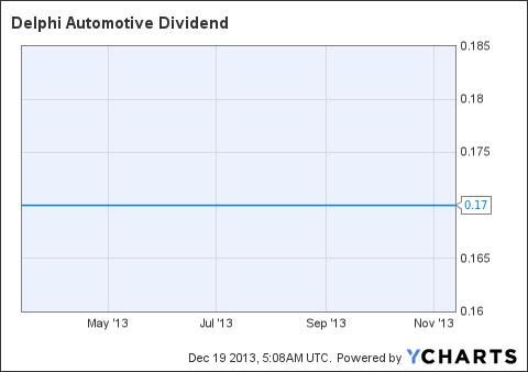 DLPH Dividend Chart
