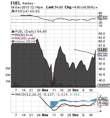 https://staticseekingalpha.a.ssl.fastly.net/uploads/2013/12/19/saupload_fuel_chart.png