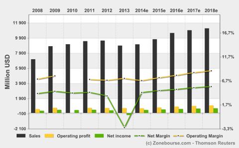 GME Profit Chart