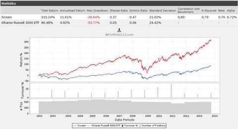 Non-Decreasing Dividends 4 years+