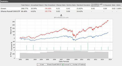 Non-Decreasing Dividends 9 years+