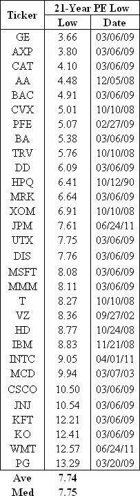 dow stocks pe multiples