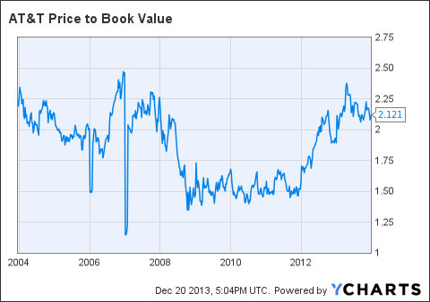 T Price to Book Value Chart