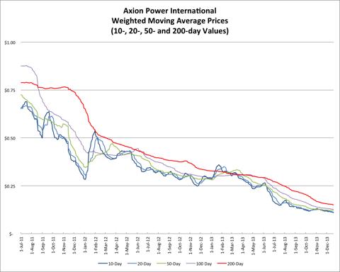 12.21.13 AXPW Price