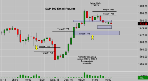 SP500 Emini Trade Alert 12/15/13