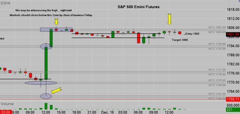 FOMC Volatility Spike - Ben