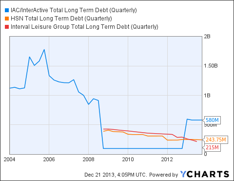 IACI Total Long Term Debt (Quarterly) Chart