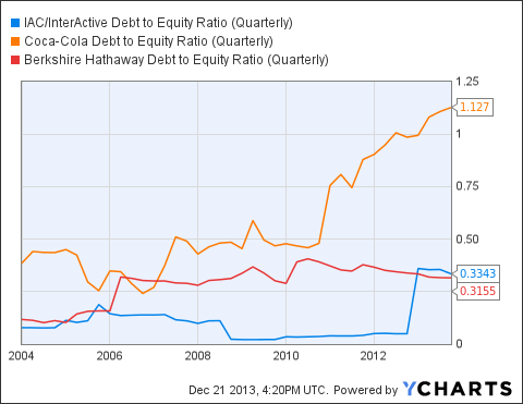 IACI Debt to Equity Ratio (Quarterly) Chart