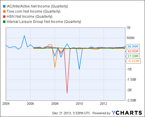 IACI Net Income (Quarterly) Chart