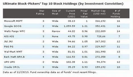 Top Ten Stocks 2014