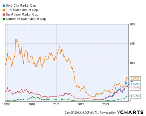 SCTY Market Cap Chart