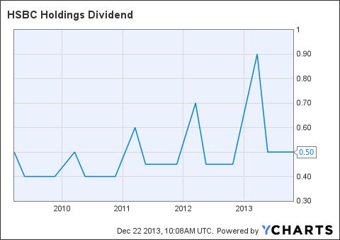 HSBC Dividend Chart