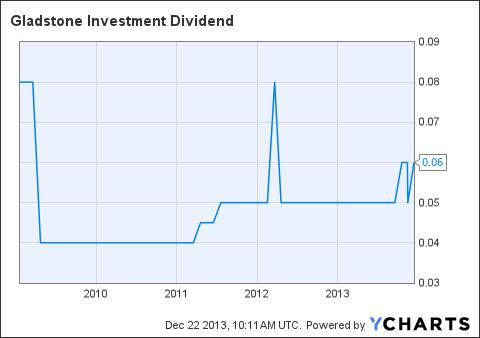 GAIN Dividend Chart