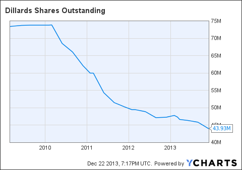 DDS Shares Outstanding Chart